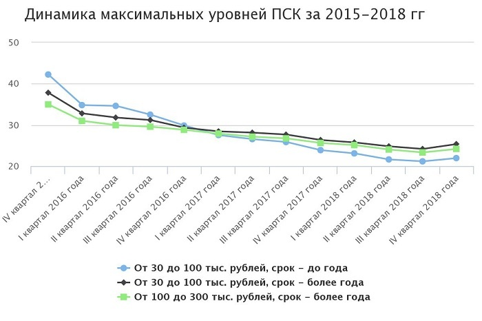 Динамика уровней ПСК ЦБ РФ