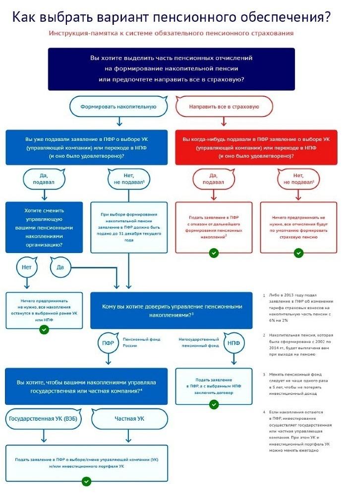 Плюсы перевода пенсионных накоплений в НПФ