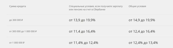 Кредит на 2 млн рублей в Сбербанке