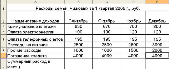 Установить, что в 2020 году бюджетные кредиты из областного.
