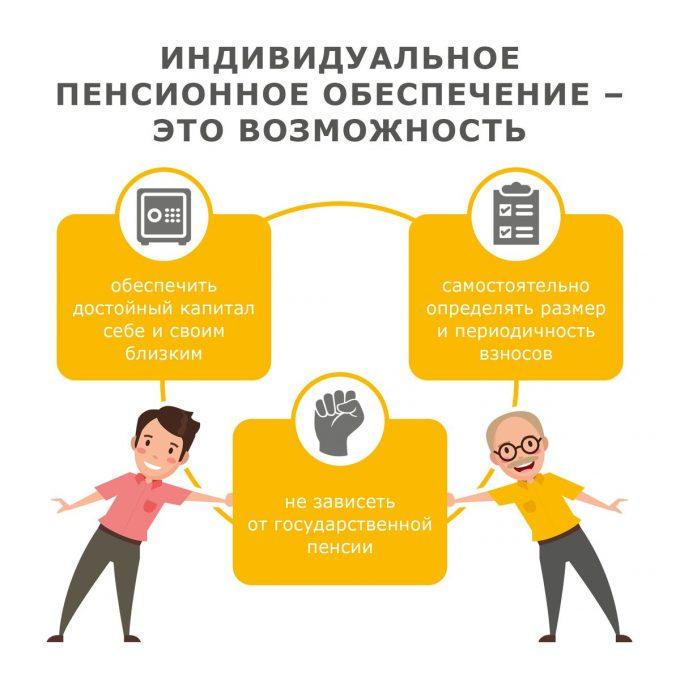 Индивидуальный пенсионный план