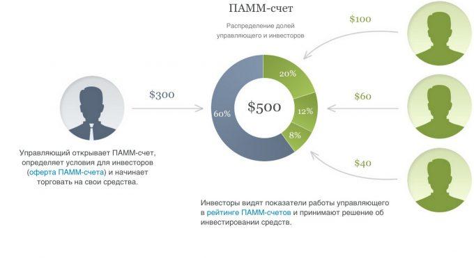 Инвестирование в систему ПАММ-счетов