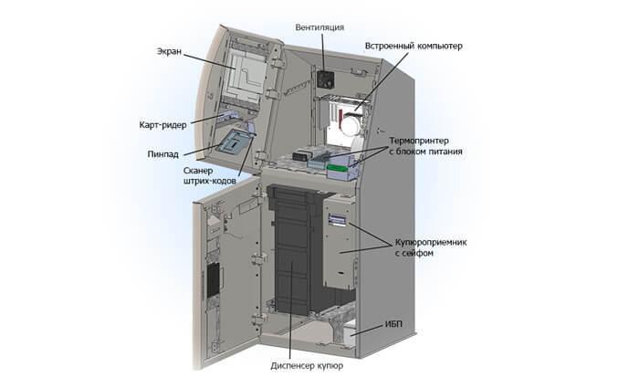 Внутреннее устройство банкомата