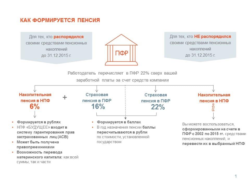 Вклады накопительные пенсионные накопления права гражданина предпенсионного возраста