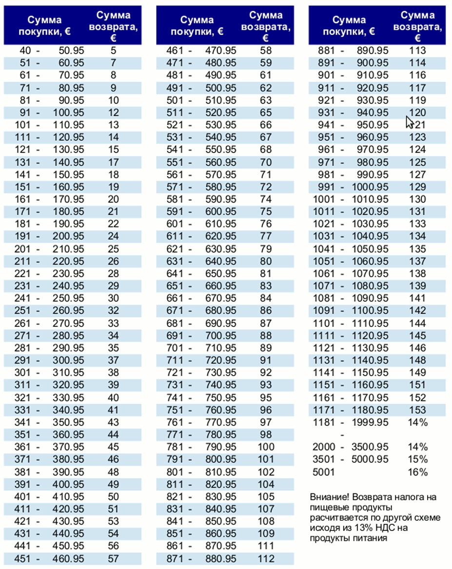 Global Blue Tax Free Refund