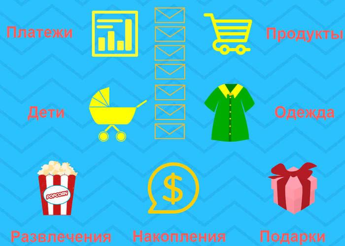 Как распределить семейный бюджет по конвертам
