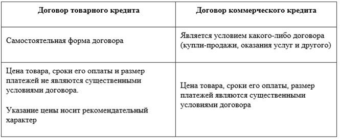 Отличие кредитных договоров от договоров других видов