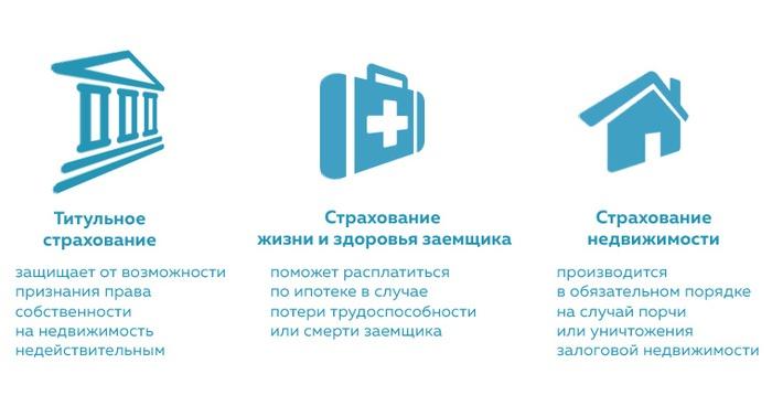 Выбор вида страхования