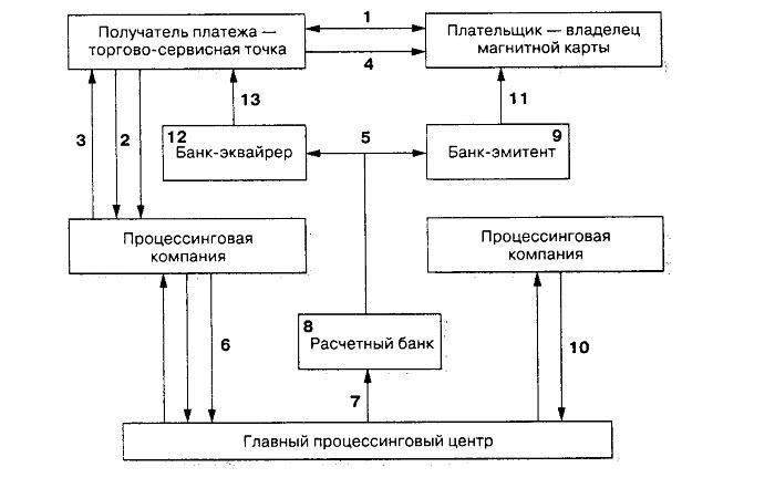 Процессинговый центр и коммуникации