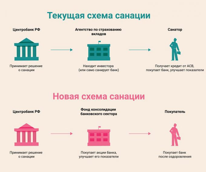 санация банкротство банков