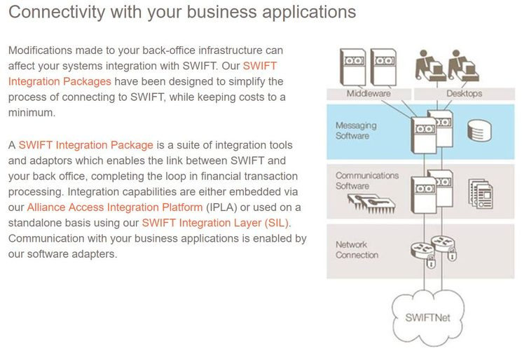 Международная межбанковская система SWIFT