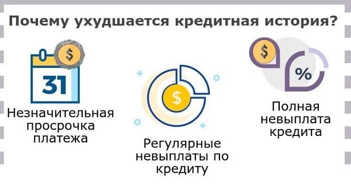 Просрочка регулярного платежа на срок до 5 суток