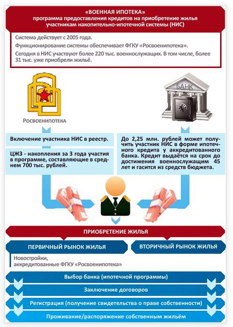 Программа ипотеки для военных пенсионеров