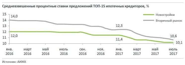 Процентные ставки ТОП 15 ипотечных кредиторов России в 2017 году
