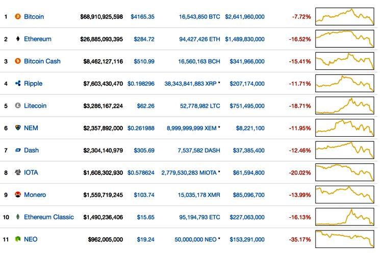 Рынок криптовалют упал