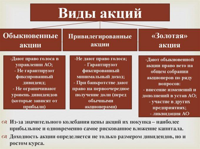 Основные виды акций