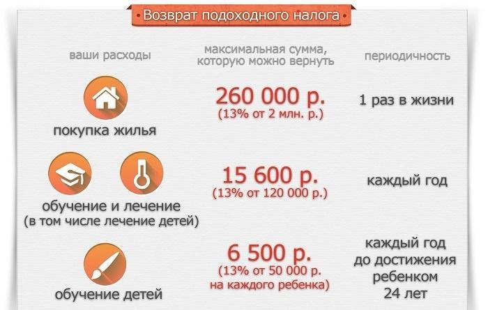 Кредит 2 миллиона рублей