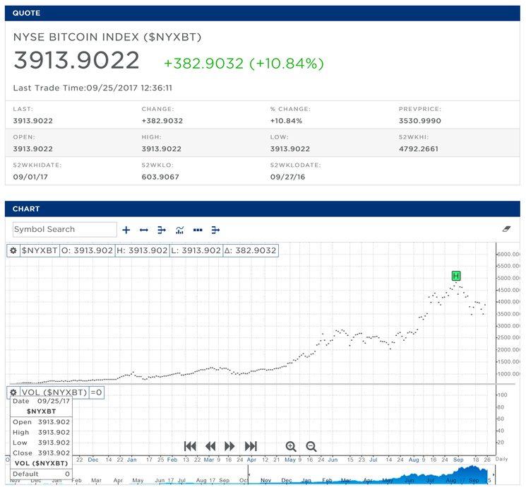 Индекс NYXBT - NYSE Bitcoin Index