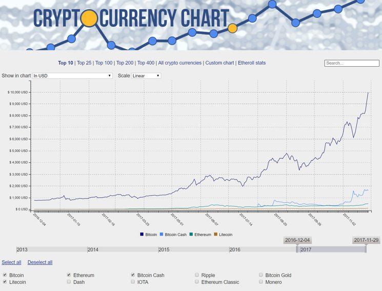 Курсы основных криптовалют