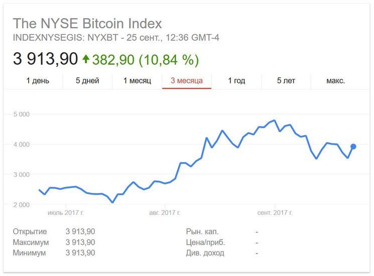 Динамика NYSE Bitcoin Index