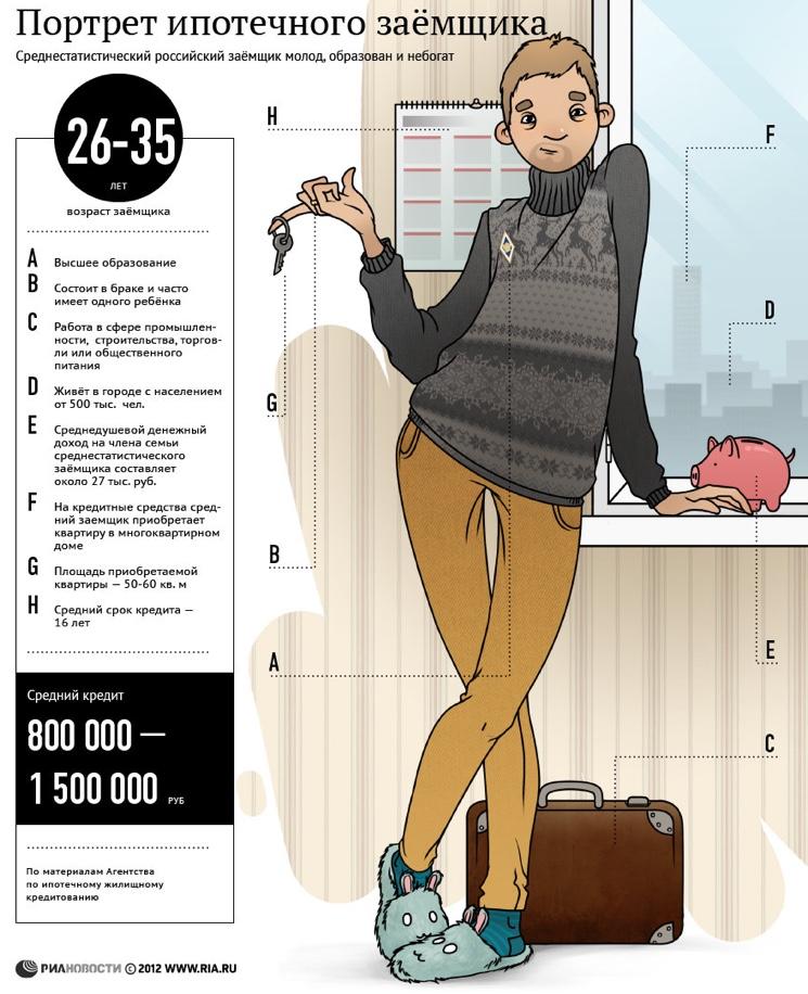 Портрет среднестатистического ипотечного заемщика