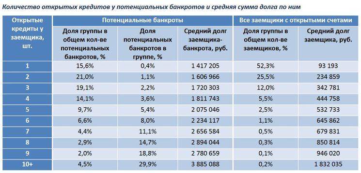Потенциальные банкроты по данным ОКБ