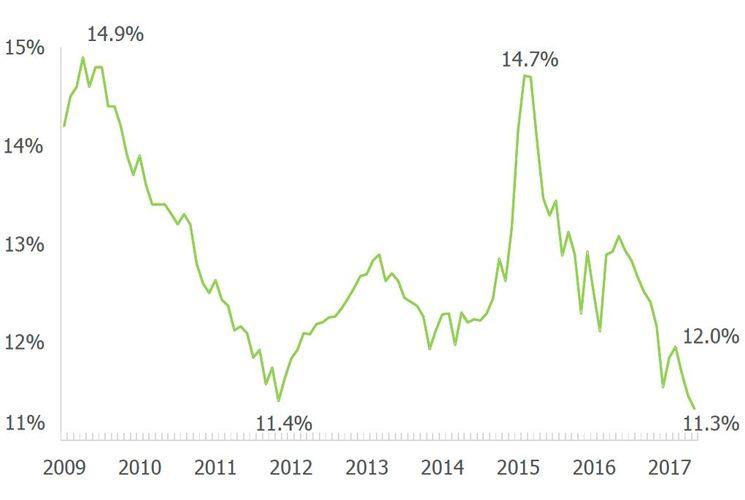 Самые низкие ипотечные ставки