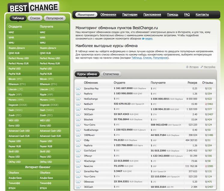 Система мониторинга обменников BestChange