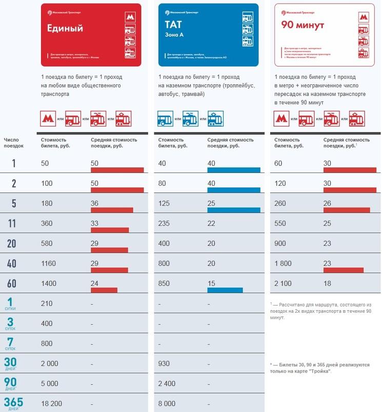 Билеты Тройка и тарифы на проезд на общественном транспорте города Москвы (Зона А и внутри Зеленограда)