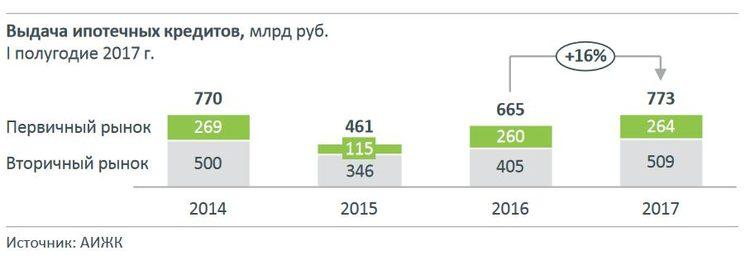 Выдача ипотечных кредитов в 1 полугодии 2017 года